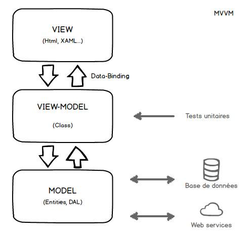 mvvm-schema1